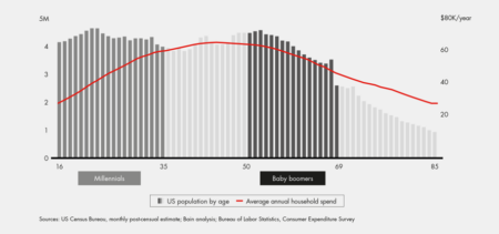 7447 millenial spending curve