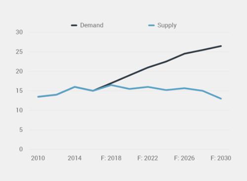 5527 supply vs demand