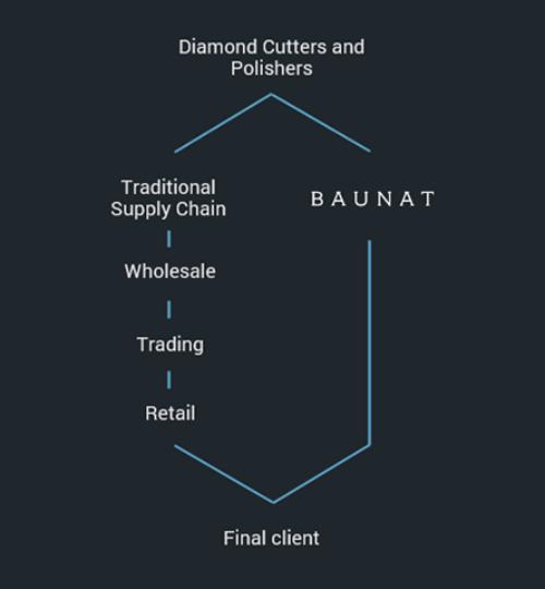 6021 supply chain diamond